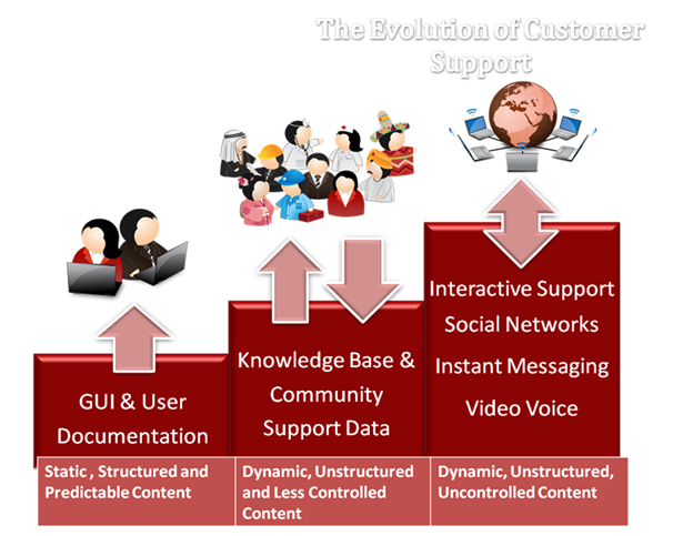 Evolution of customer support